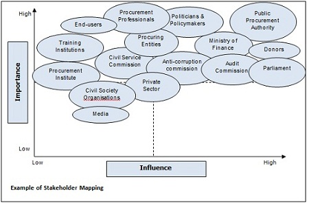 Stakeholder-mapping-procurement